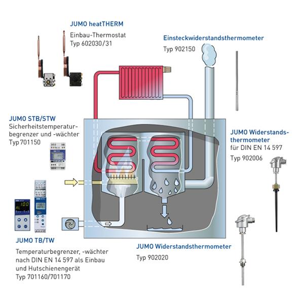 Condensing Boiler: How Does A Condensing Boiler Work